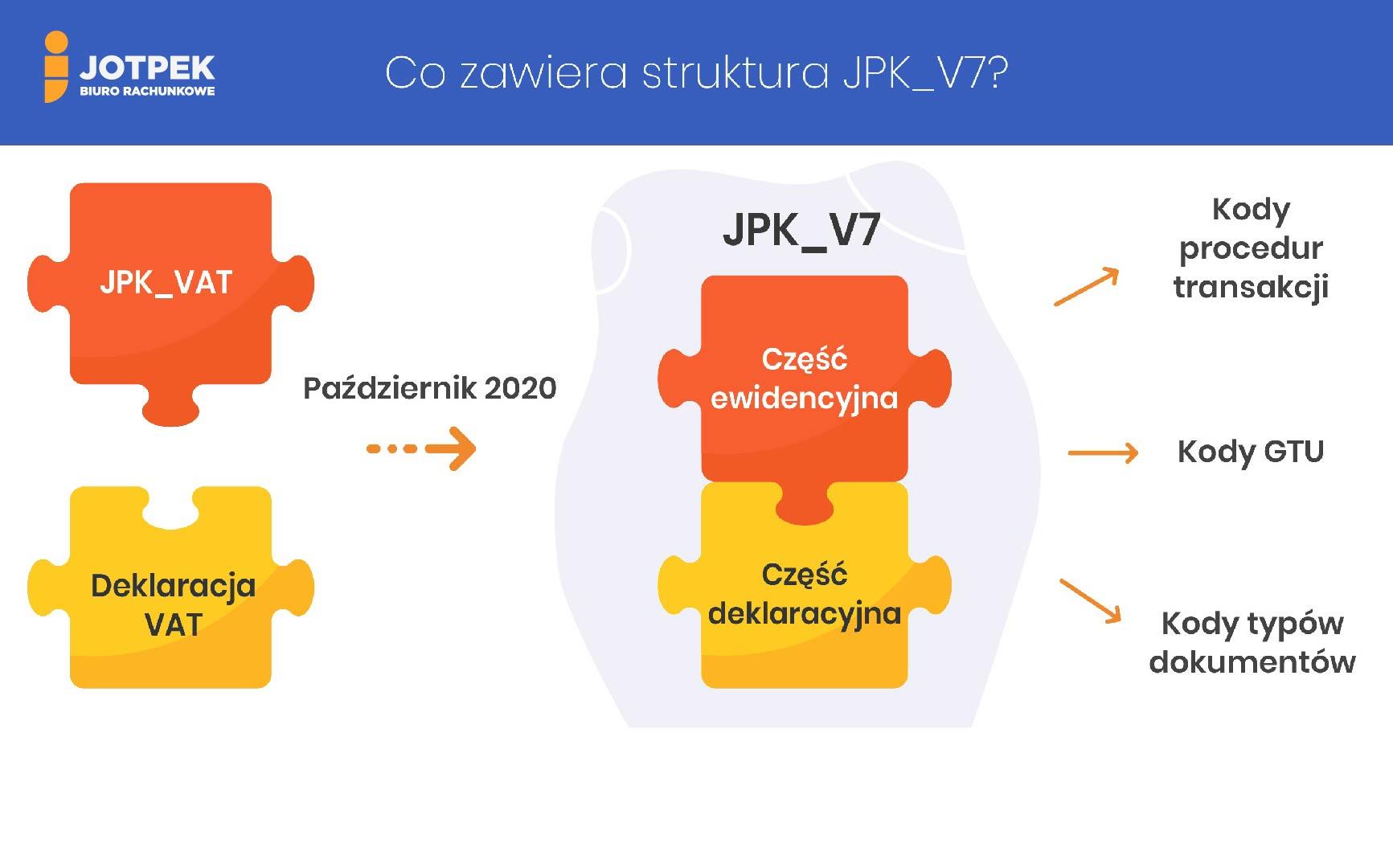 GTU_co_to_jest_symbole_JPK_VAT